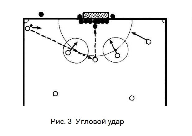 Угловой удар в хоккее с мячом