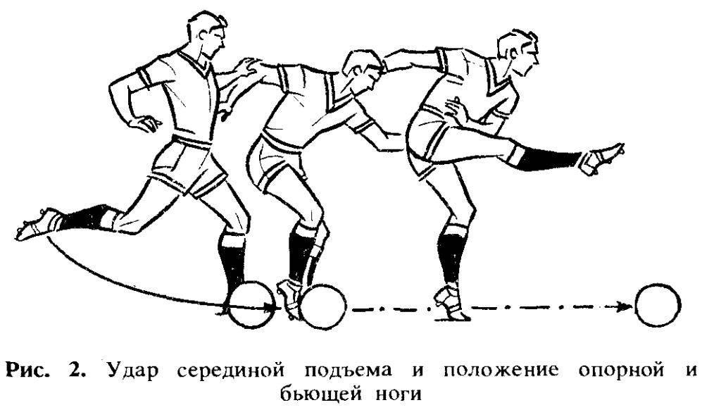 Удар мяча серединой подъема в футболе