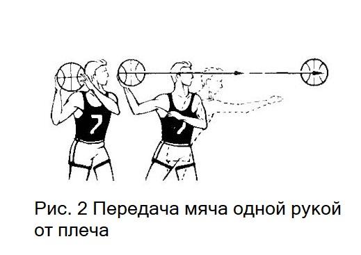 Передача мяча одной рукой от плеча в баскетболе