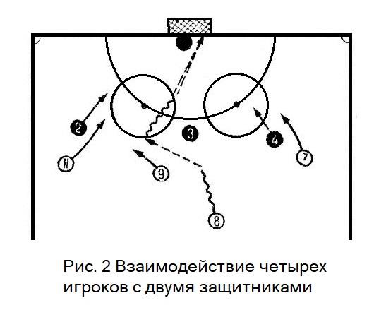 Взаимодействие нападающих и защитников в хоккее с мячом