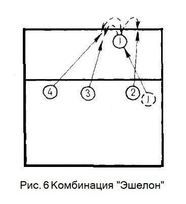 Волейбол. Тактика игры в нападении