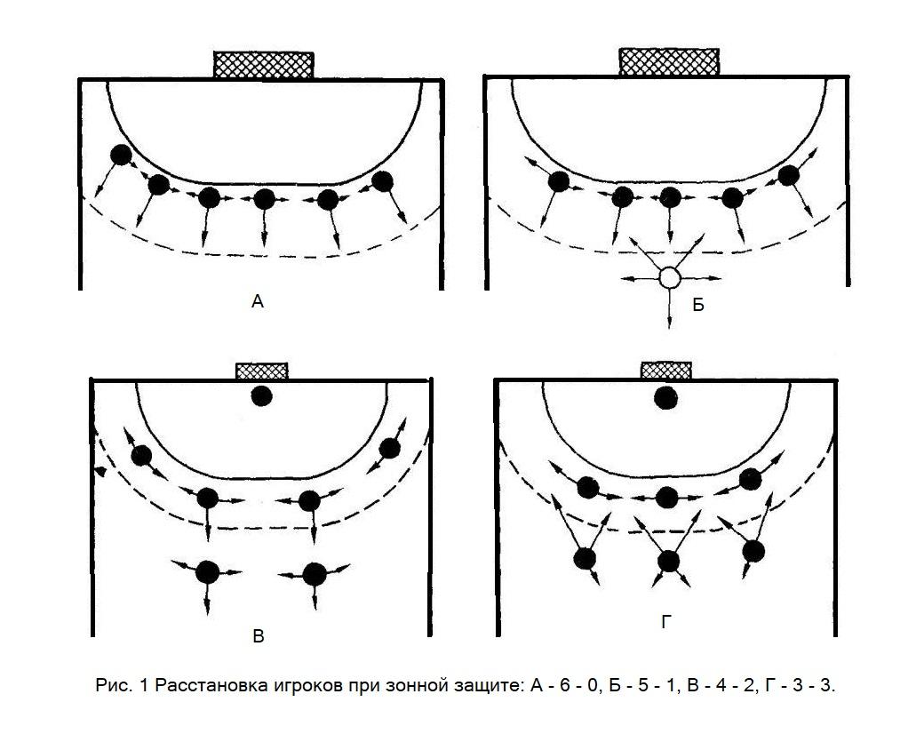 Зонная защита в гандболе