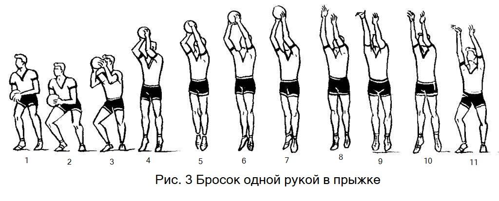 Бросок мяча одной рукой в прыжке