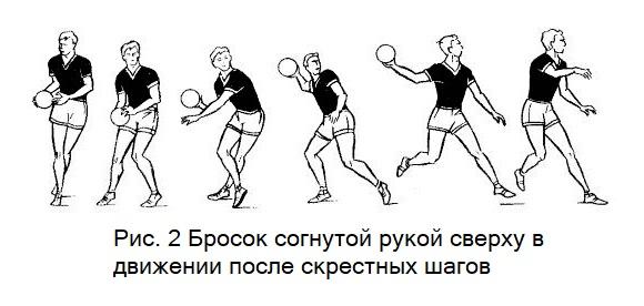Бросок со скрестными шагами в гандболе
