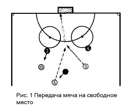 Передача мяча на свободное место. Хоккей с мячом