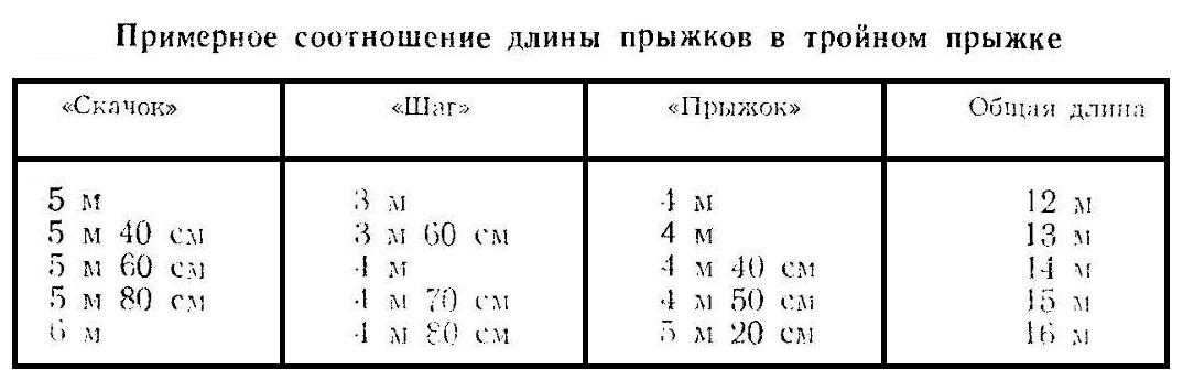 Соотношение длины прыжков в тройном прыжке с разбега