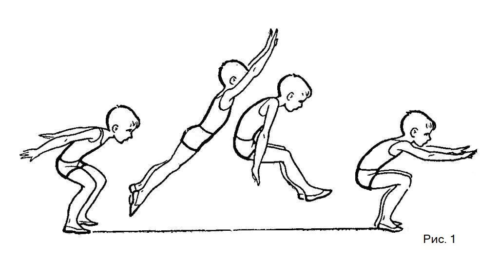 Прыжок в длину с места